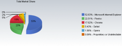 Internet Explorer, статистика, тенденции