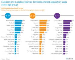 статистика,  Android,  Facebook,  Google, приложения, популярность