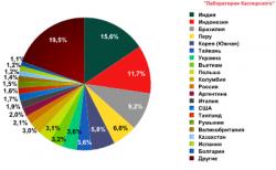 Лаборатория Касперского,  спам,  отчет