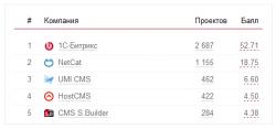 Российский рынок CMS объем в 300 млн рублей